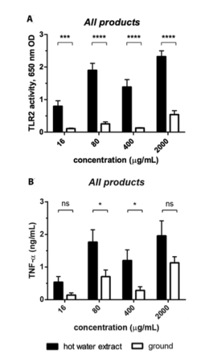 Specific immune-related effects of 39 mushroom products compared.  The black bars show the effects of the extracted and the white bars the effects of the non-extracted products.