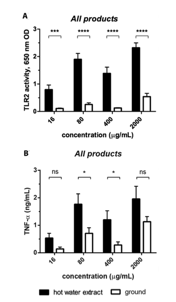 immunological effects of 39 mushroom products compared. The black bars - effects of the extracted products - white bars the effects of the non-extracted products.